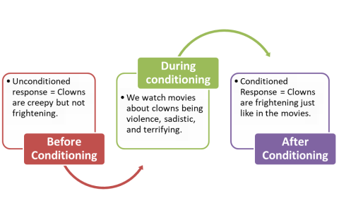 clowns classical conditioning